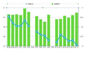 体重と体脂肪率の測定結果