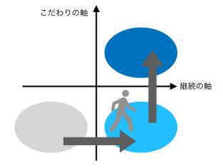 継続の軸からこだわりの軸のイメージ