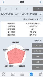 睡眠アプリのSleep Meisterの統計
