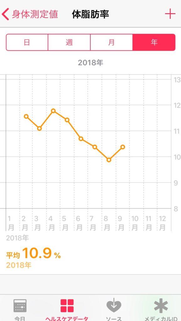 ヘルスケアの体脂肪率の変化